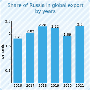 Russian Foreign Trade